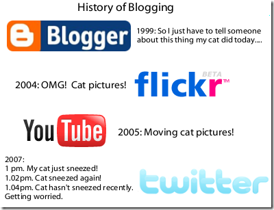 cathistory